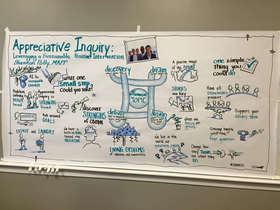 A Visual Explanation of Appreciative Inquiry