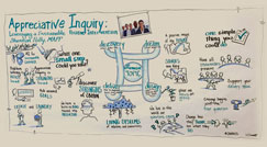 A Visual Explanation of Appreciative Inquiry